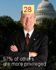 Chuck Grassley - Intersectionality Score