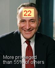 Charles E. Schumer - Intersectionality Score