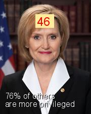 Cindy Hyde-Smith - Intersectionality Score