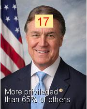 David Perdue - Intersectionality Score