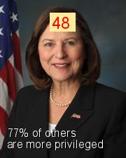 Deb Fischer - Intersectionality Score