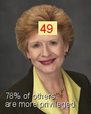 Debbie Stabenow - Intersectionality Score