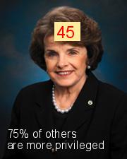 Dianne Feinstein - Intersectionality Score