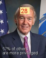 Edward J. Markey - Intersectionality Score