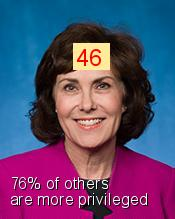 Jacky Rosen - Intersectionality Score