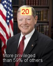James M. Inhofe - Intersectionality Score