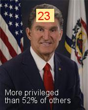 Joe Manchin - Intersectionality Score