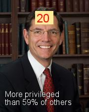 John Barrasso - Intersectionality Score