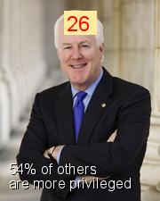 John Cornyn - Intersectionality Score