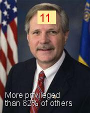 John Hoeven - Intersectionality Score