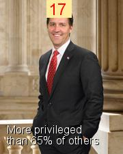 Ben Sasse - Intersectionality Score