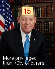 Johnny Isakson - Intersectionality Score