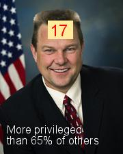 Jon Tester - Intersectionality Score