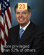 Lindsey Graham - Intersectionality Score