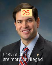 Marco Rubio - Intersectionality Score