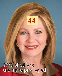 Marsha Blackburn - Intersectionality Score