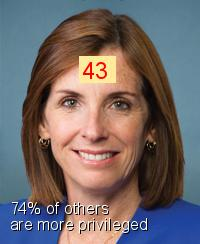 Martha McSally - Intersectionality Score