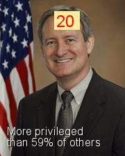 Mike Crapo - Intersectionality Score