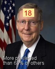 Mitch McConnell - Intersectionality Score