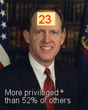 Pat Toomey - Intersectionality Score
