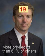 Rand Paul - Intersectionality Score