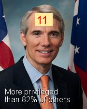 Rob Portman - Intersectionality Score