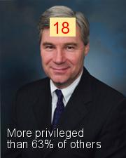 Sheldon Whitehouse - Intersectionality Score