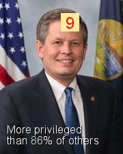 Steve Daines - Intersectionality Score