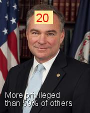 Tim Kaine - Intersectionality Score