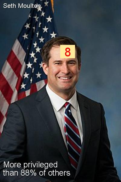 Seth Moulton - Intersectionality Score