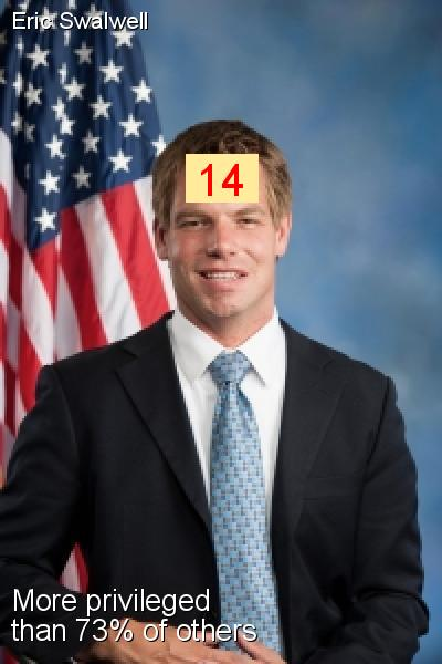 Eric Swalwell - Intersectionality Score