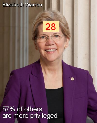 Elizabeth Warren - Intersectionality Score