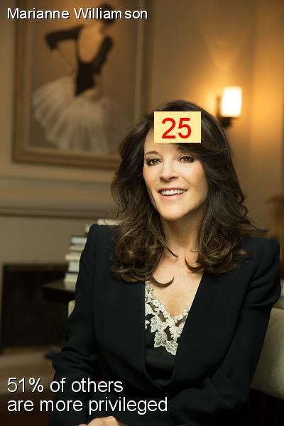 Marianne Williamson - Intersectionality Score
