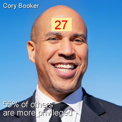 Cory Booker - Intersectionality Score