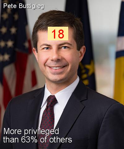 Pete Buttigieg - Intersectionality Score