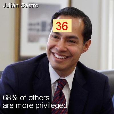Julián Castro - Intersectionality Score