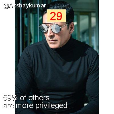 Intersectionality Score for @Akshaykumar