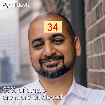 Intersectionality Score for @anildash