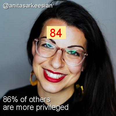 Intersectionality Score for @anitasarkeesian
