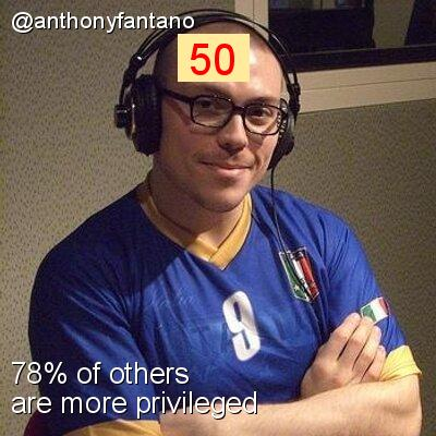 Intersectionality Score for @anthonyfantano