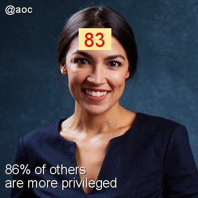 Intersectionality Score for @aoc