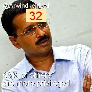 Intersectionality Score for @Arwindkejriwal