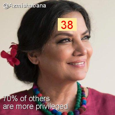 Intersectionality Score for @Azmishabana