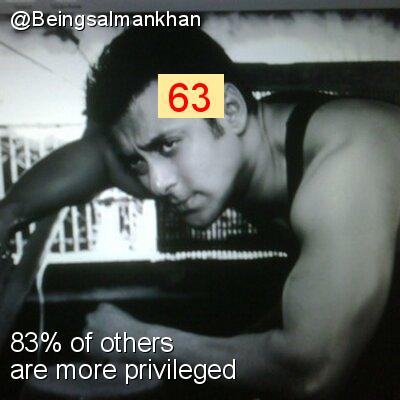 Intersectionality Score for @Beingsalmankhan