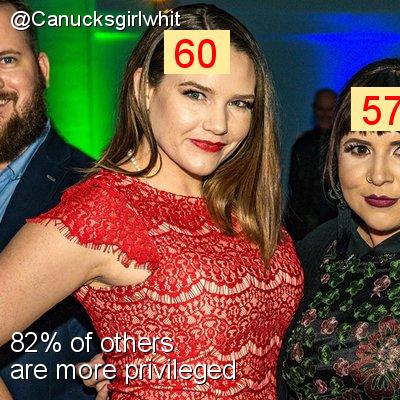 Intersectionality Score for @Canucksgirlwhit