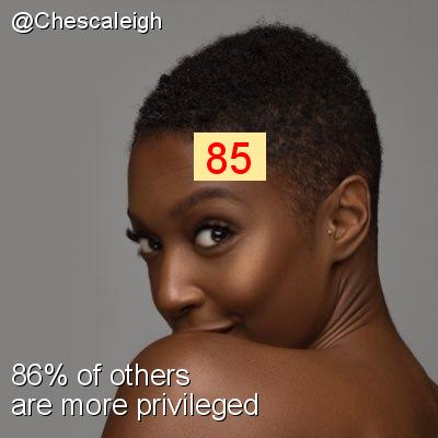 Intersectionality Score for @Chescaleigh