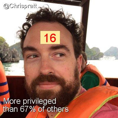 Intersectionality Score for @Chrispratt
