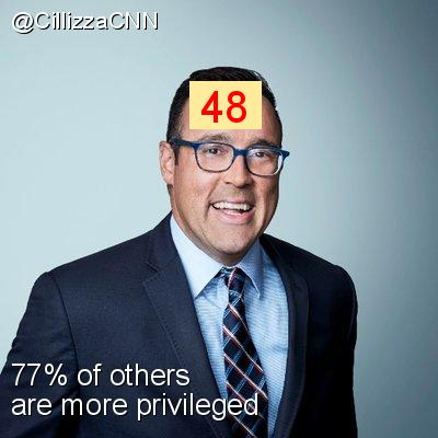 Intersectionality Score for @CillizzaCNN