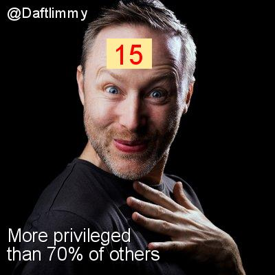 Intersectionality Score for @Daftlimmy