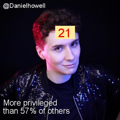 Intersectionality Score for @Danielhowell